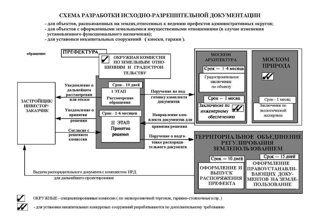 Ishodno razreshitelnaya dokumentatsiya Shema razrabotki 2 Помощь в подготовке ИРД (исходно разрешительной документации) для проектирования