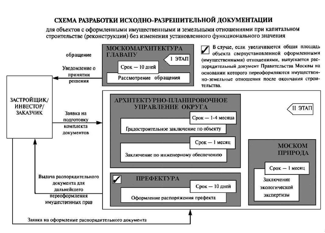 Ishodno razreshitelnaya dokumentatsiya Shema razrabotki 3 Помощь в подготовке ИРД (исходно разрешительной документации) для проектирования