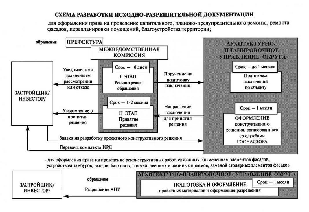 Ishodno razreshitelnaya dokumentatsiya Shema razrabotki Помощь в подготовке ИРД (исходно разрешительной документации) для проектирования