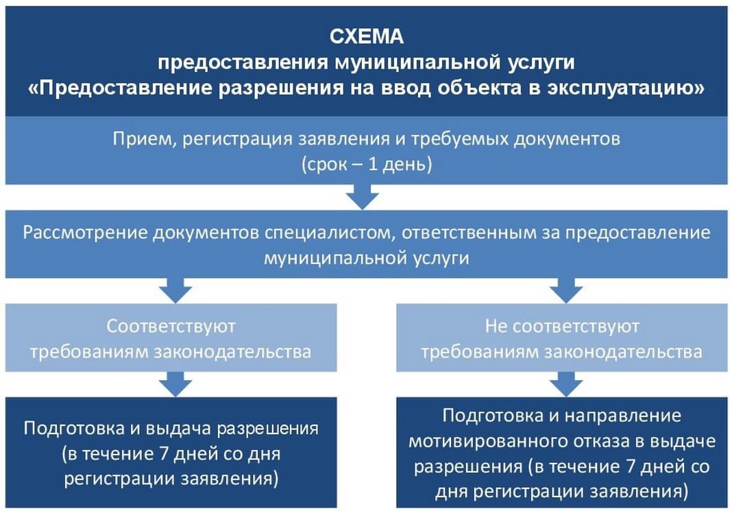 Vvod obekta v ekspluatatsiyu shema 2 Ввод в эксплуатацию объекта недвижимости