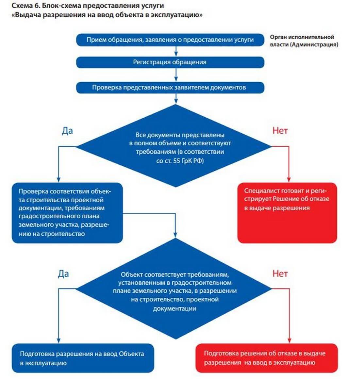 Vvod obekta v ekspluatatsiyu shema Ввод в эксплуатацию объекта недвижимости