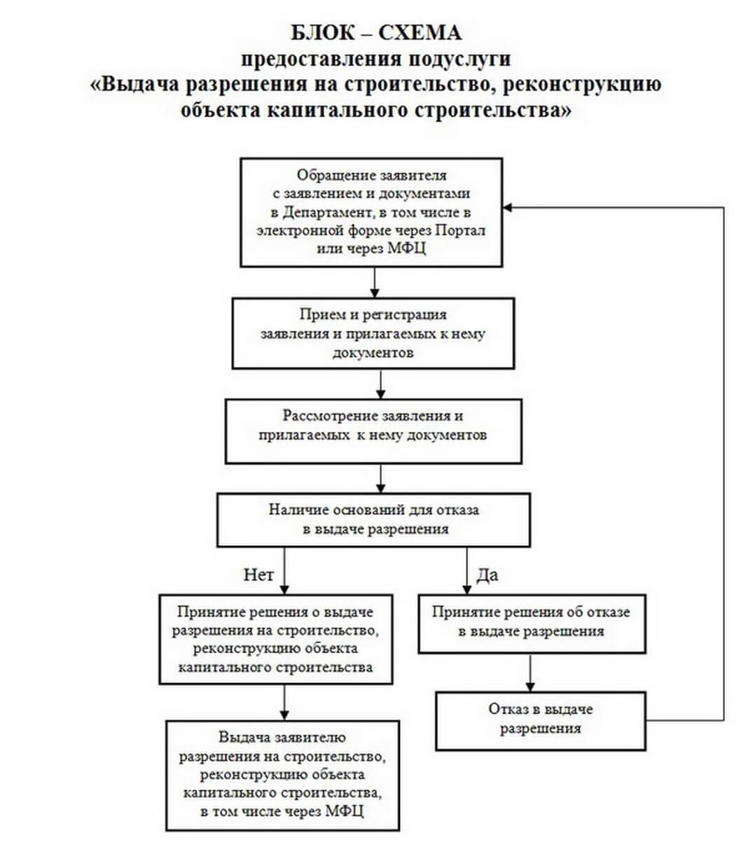 razreshenie na rekonstruktsiyu shema Разрешение на реконструкцию