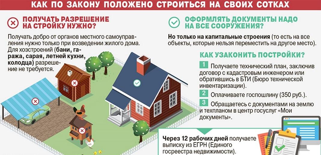 registratsiya chastnogo doma 2 Регистрация частного дома